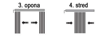 Typ ovládania 3. opona a 4. stred