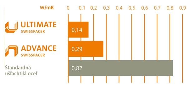 Porovnanie tepelnej vodivosti Swisspacer ULTIMATE a Swisspacer ADVANCE